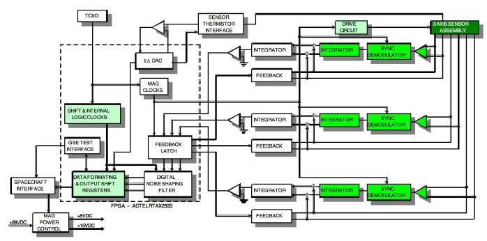 DSX block diagram