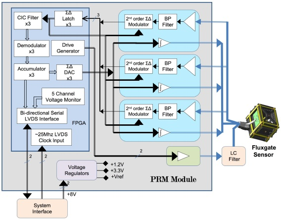 PRM block diagram
